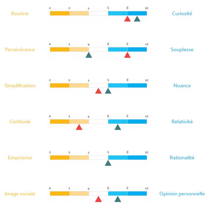 Evaluation des six dimentions avec le √IP2A pro