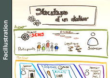 Dynamiser la facilitation par l'illustration